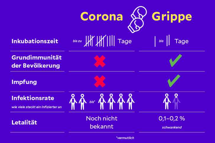Vergleich Grippe Corona